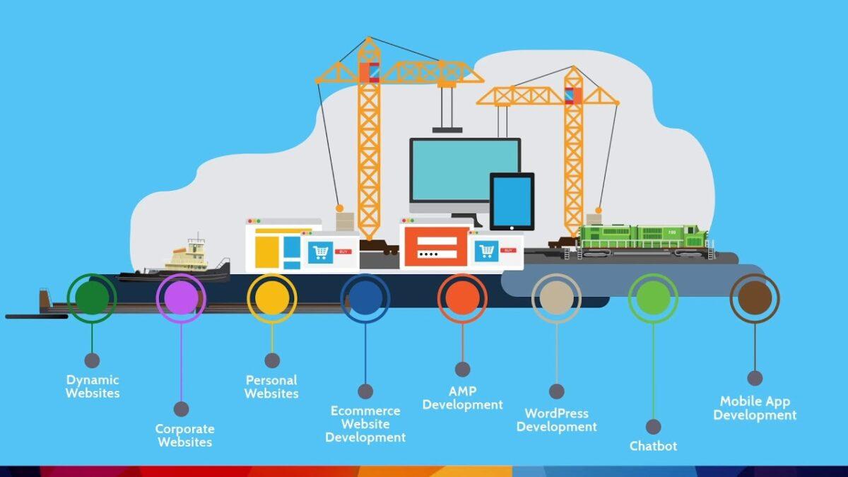 creation of corporate websites